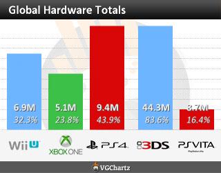 Статистика продаж Xbox One и Playstation 4 в начале августа