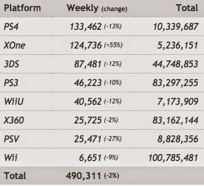 Статистика продаж Xbox One и Playstation 4 с 1 по 7 сентября
