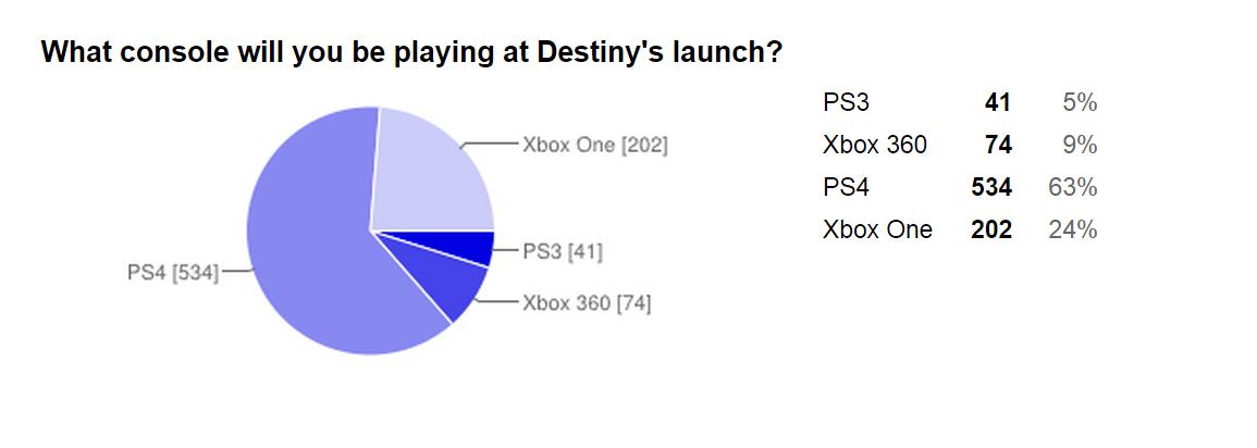 Пользователи выбирают Playstation 4 для игры в Destiny