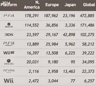 Статистика продаж Xbox One и Playstation 4 с 7 по 13 сентября