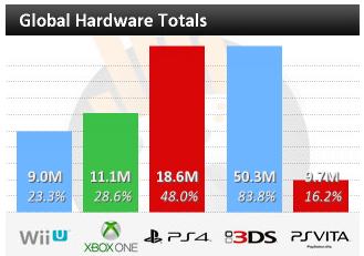 Сравнение продаж Xbox One и Playstation 4 спустя 14 месяцев после релиза консолей