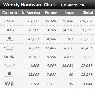 Статистика продаж Xbox One и Playstation 4 в период с 25 по 31 января
