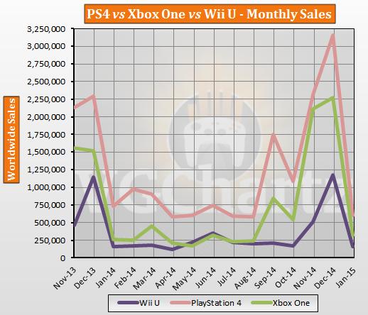 Детальная статистика продаж Xbox One, Playstation 4 и Wii U за январь 2015 года