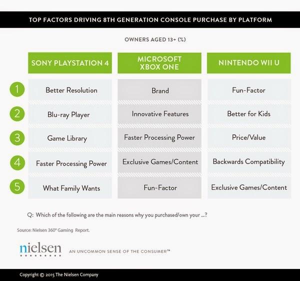 Аналитики объяснили, почему пользователи выбирают Xbox One, Playstation 4 или Wii U