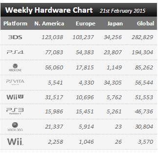 Статистика продаж Xbox One и Playstation 4 в период с 15 по 21 февраля