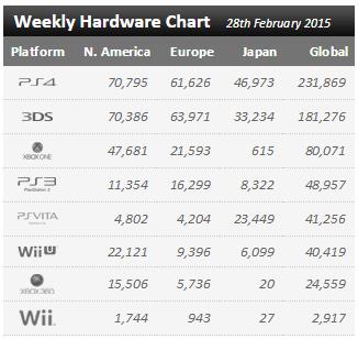 Статистика продаж Xbox One и Playstation 4 в период с 22 по 28 февраля