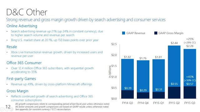 Компания Microsoft во время квартального финансового отчета поделилась успехами подразделения Xbox