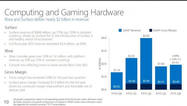 Отчет компании Microsoft за очередной финансовый квартал в аспекте консоли Xbox One