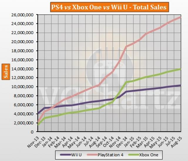 Статистика продаж Xbox One и Playstation 4 к концу августа 2015 года