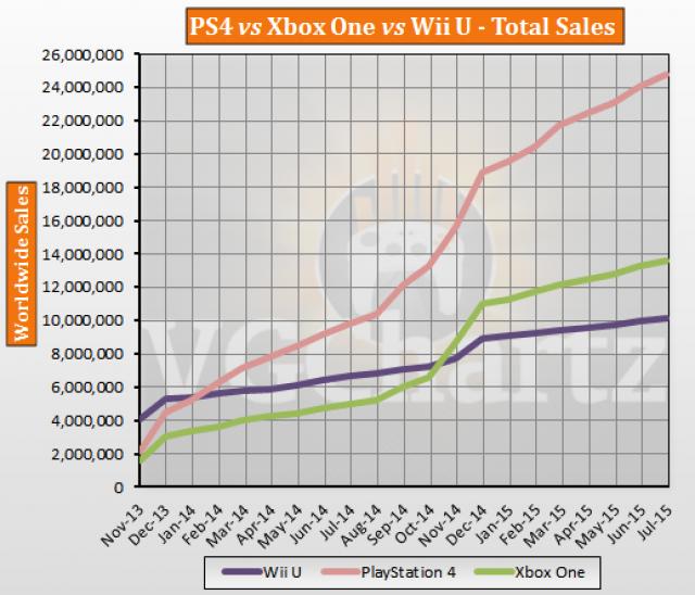 Статистика продаж Xbox One и Playstation 4 к концу июля 2015 года