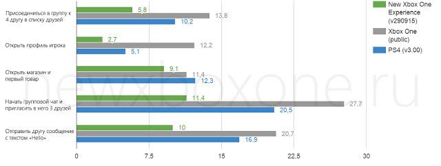 Скорость работы нового интерфейса Xbox One сравнили со старым и Playstation 4 на версии 3.0