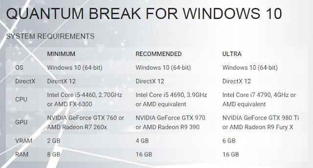 Сколько стоит сборка компьютера для Quantum Break под различные настройки графики?