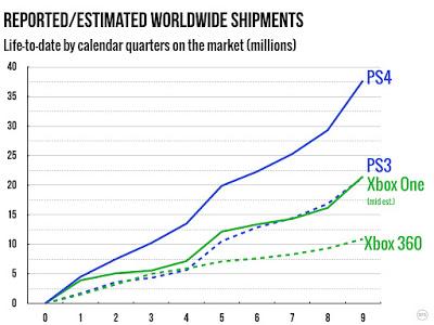 Процентное сравнение продаж Xbox One и Playstation 4 в течение жизненного цикла