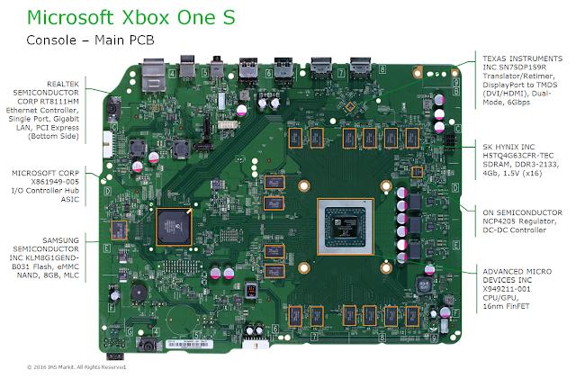 Специалисты подсчитали себестоимость Xbox One S