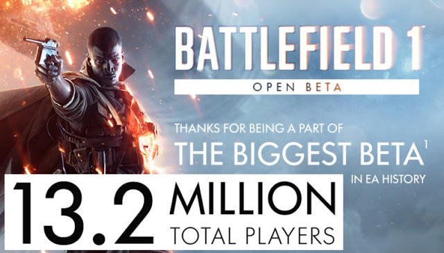 Более 13 миллионов человек опробовали бета-версию игры Battlefield 1