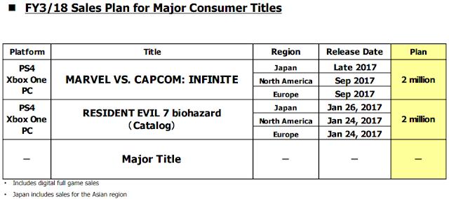 Издательство Capcom обещает выпустить «новую громкую игру» в ближайший год