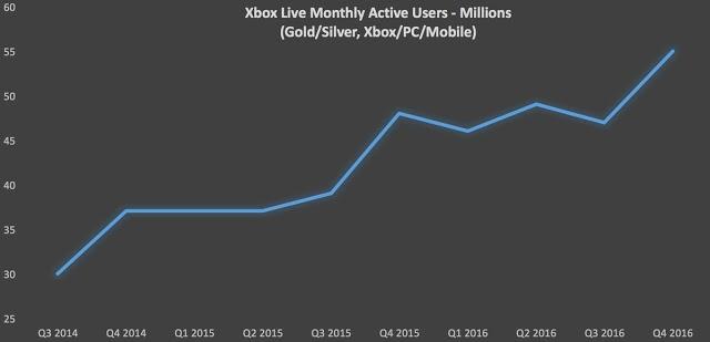 Число активных пользователей Xbox Live превысило 55 миллионов человек
