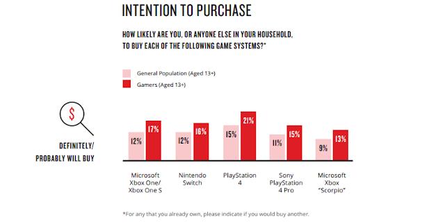 Только 13% игроков в США хотят купить себе Project Scorpio