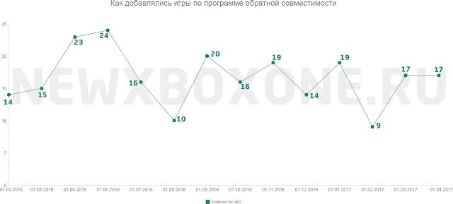 Статистика игр по обратной совместимости на Xbox One: скорость добавления, издательства