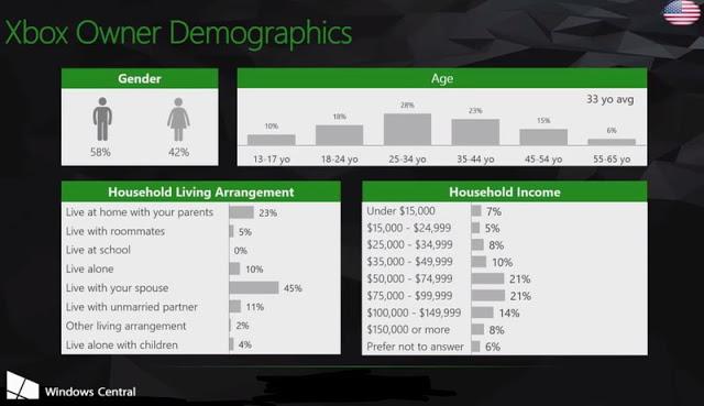 Xbox One в США предпочитают игроки старше 25 лет с доходом от $50,000 за год
