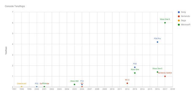 Терафлопсы и гигафлопсы: что это такое, как они рассчитываются, сравнение мощностей консолей
