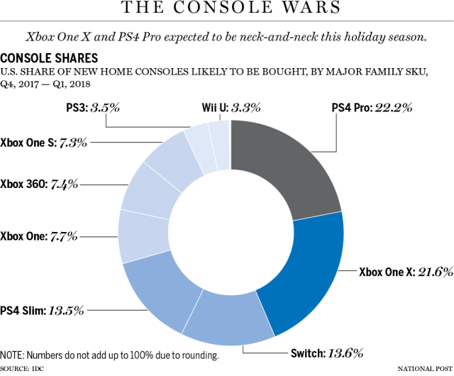Аналитики прогнозируют высокие продажи Xbox One X и Playstation 4 Pro в рождественский период