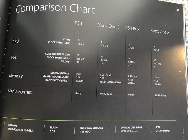 Microsoft сравнивает Xbox One X с другими консолями в рекламной книге по приставке