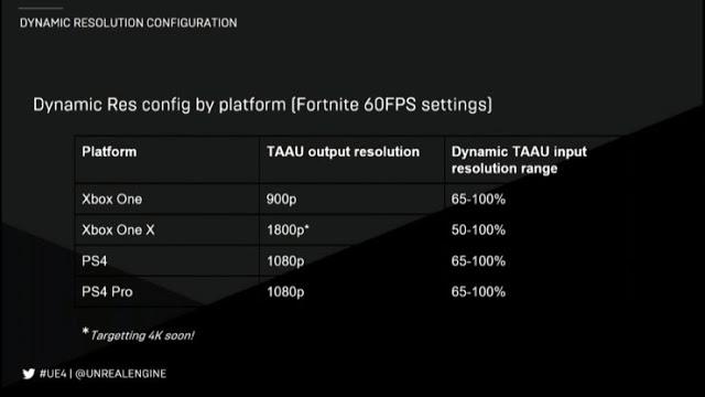 Epic скоро обновит Fortnite Battle Royale на Xbox One X с 1800p до 2160p (4K)