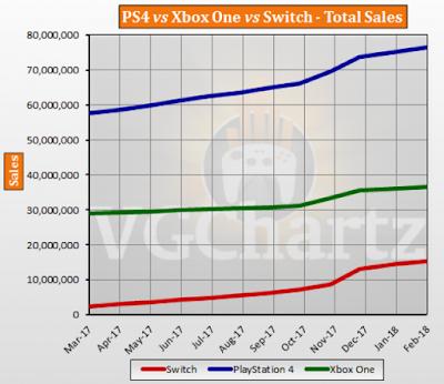 Отчет о продажах Xbox One, Playstation 4 и Nintendo Switch за февраль и весь жизненный цикл