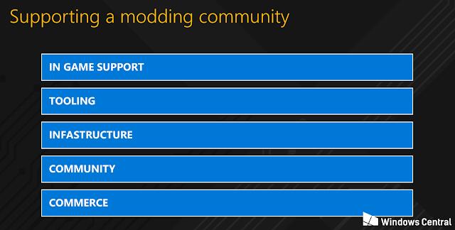 Microsoft готовит платформу Xbox Community Content для реализации модов в играх на Xbox One