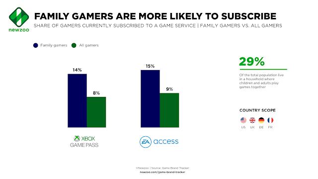 Аналитики считают, что Xbox Game Pass позволит Xbox догнать Playstation