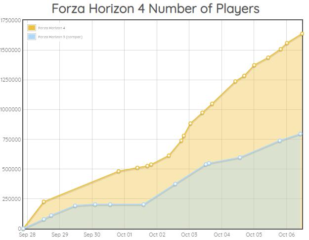 Более 1,6 миллионов игроков уже играют в Forza Horizon 4, более 500 тысяч с Ultimate-изданием