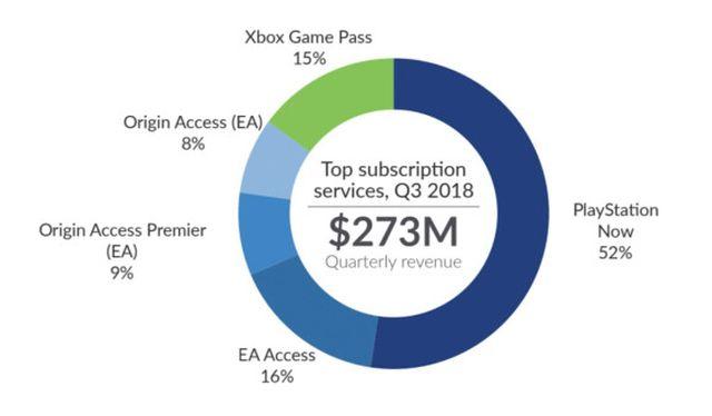 Сервис Playstation Now по популярности значительно обходит Xbox Game Pass