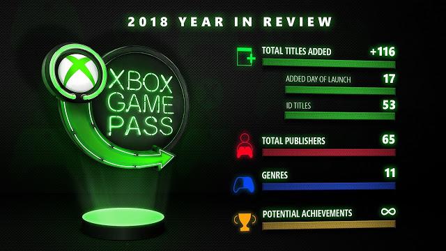 Microsoft подвела статистику по Xbox Game Pass за 2018 год