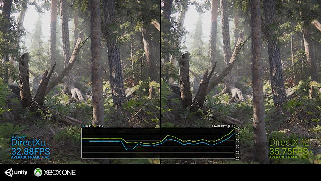 Движок Unity получил обновление до DirectX 12, что повысит производительность игр на Xbox One