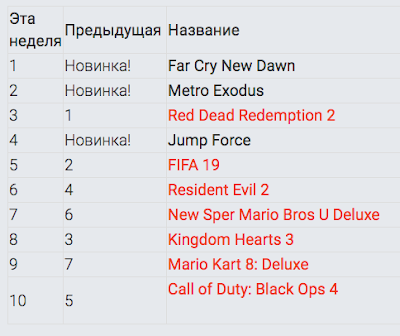 Crackdown 3 не вошла в ТОП-10 самых продаваемых игр в неделю релиза