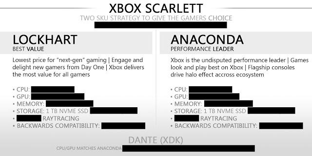 Слух: Lockhart и Anaconda получат SSD накопители на 1 Тб