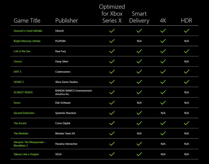 Похоже, не все игры на Xbox Series X будут работать в 4K
