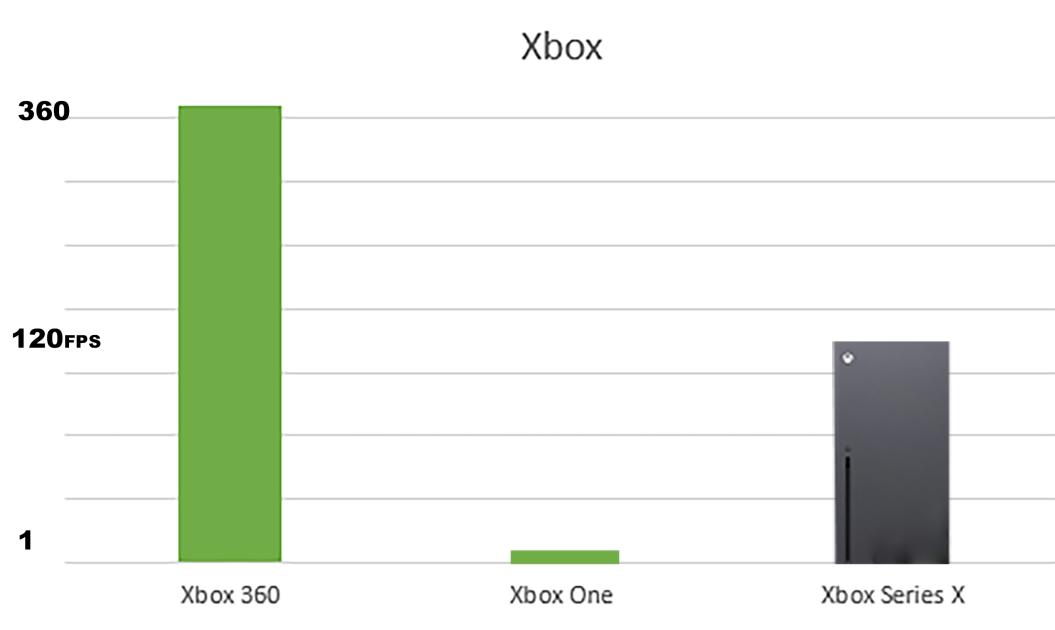 SMM-специалисты Xbox запутали пользователей