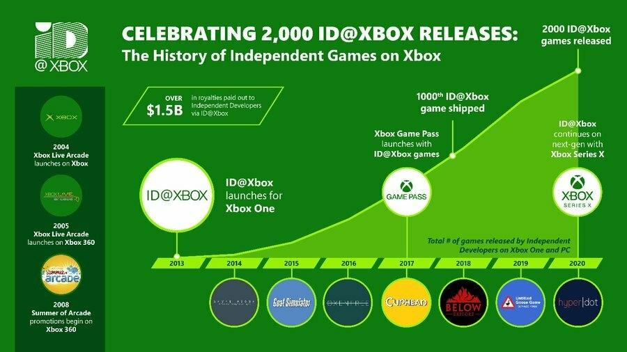 Больше 2 000 игр будут оптимизированы для Xbox Series X