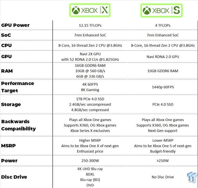 Слух: Появились характеристики Xbox Series S, сравнение с характеристиками Xbox Series X