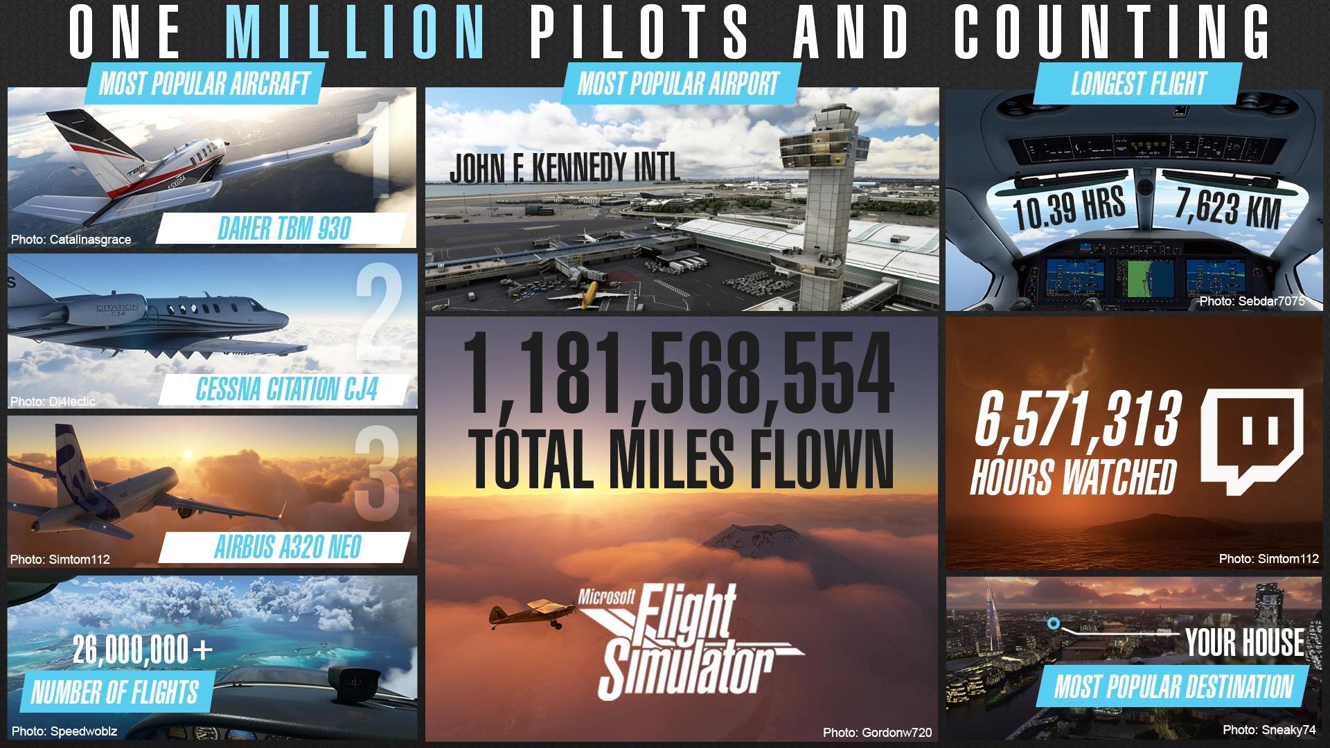 Microsoft Flight Simulator – лучший запуск в истории Game Pass для PC