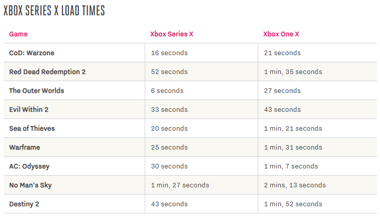 Сравнение скорости загрузки игр и FPS на Xbox Series X и Xbox One X