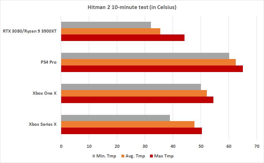 Как сильно греется Xbox Series X: тесты, сравнения