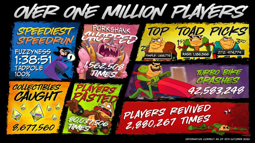 В новый Battletoads сыграло больше 1 миллиона человек: занятная статистика