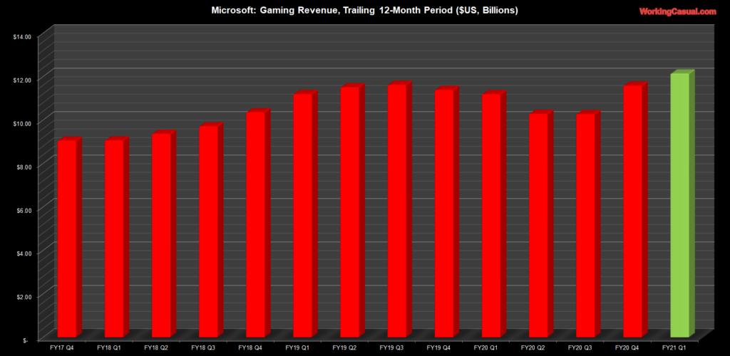 Лучший квартал в истории Xbox – Microsoft опубликовала финансовую отчетность