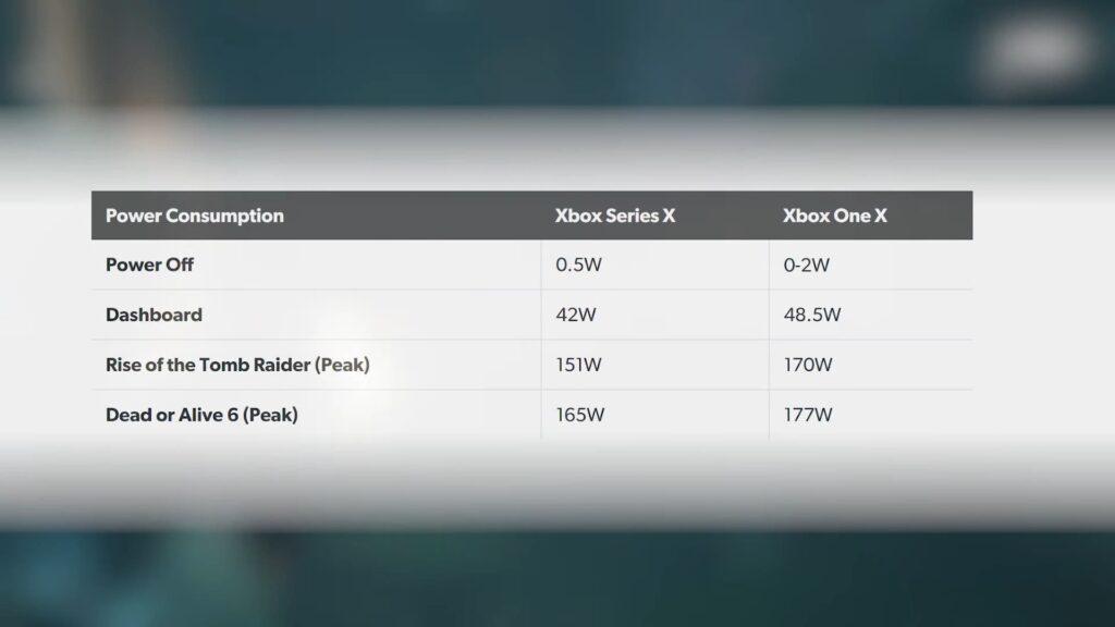 Digital Foundry провели подробный анализ тепловыделения Xbox Series X