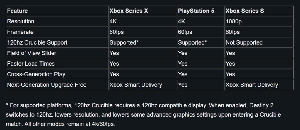 Xbox Series S в Destiny 2 оставят без режима 120 FPS