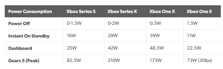 Digital Foundry протестировали Xbox Series S: основные отличия от Xbox Series X