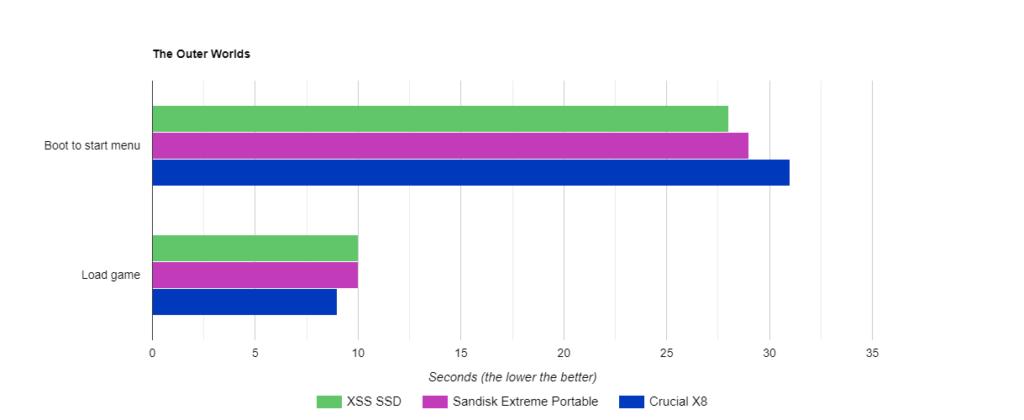 Сравнение скорости загрузки игр с внешних USB SSD и внутреннего SSD Xbox Series X | S